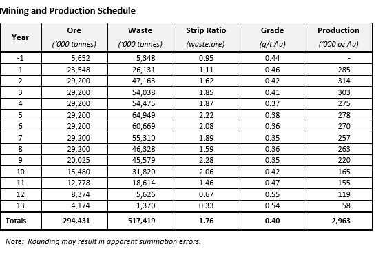 Mining and Production Schedule